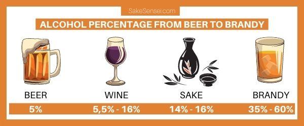 sake alcohol percentage