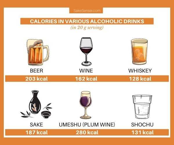 how many calories in sake vs other alcoholic drinks